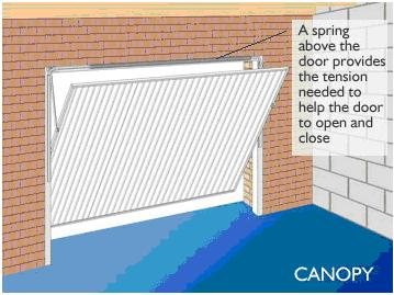 Canopy Gear. gtbd4. The Canopy door ...  sc 1 st  Garage Doors South West & Guide to Buying a Garage Door from garagedoors-sw.com